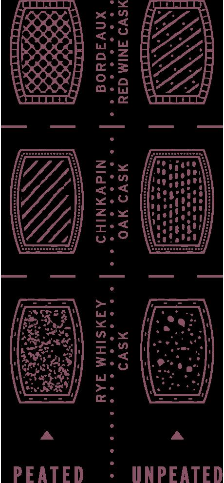 Raasay Whisky Single Malt Six Part Maturation Long